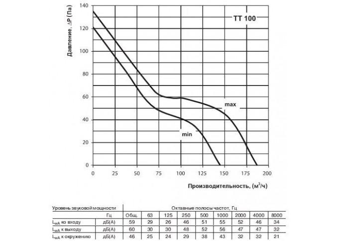Круглий канальний вентилятор Вентс ТТ 100